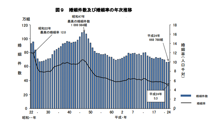 marriage_rate_japan