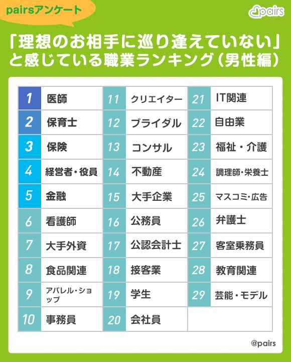 ideal_job_ranking_man