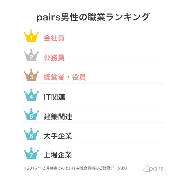 Pairs_man_job_ranking
