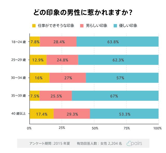 Pairs_graph03